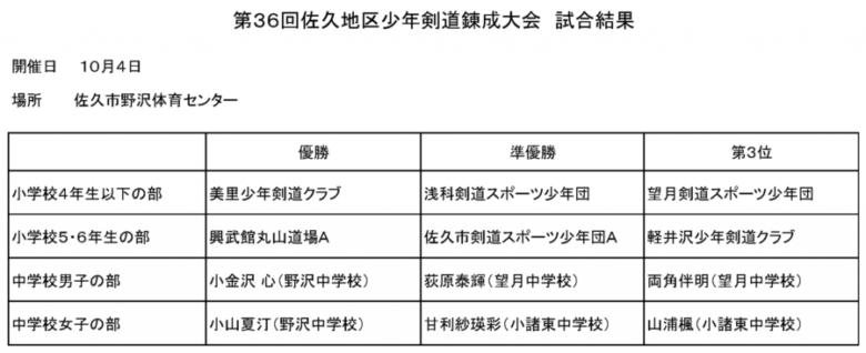20151004_sakutaikai_kekka_02