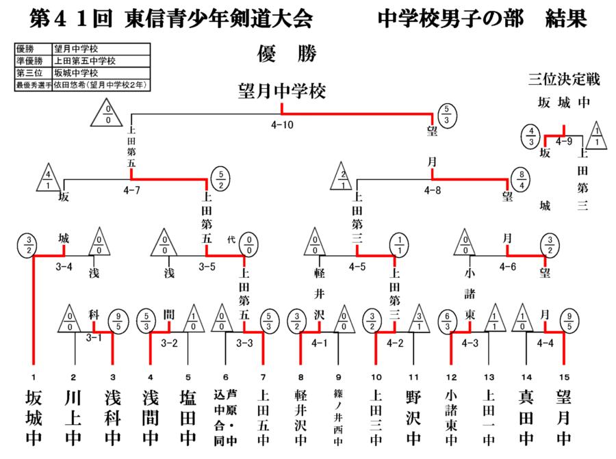 20151005_syoukenki_01